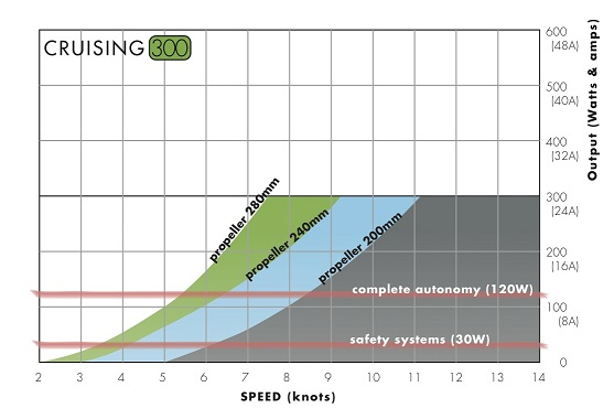 Production curve Cruising 300 GB