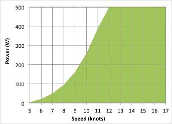 Production graph racing unit2